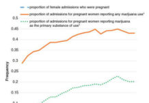Depression and Marijuana Use Among a Sample of Urban Females Is Stage of Development Important